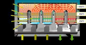 Funktionsweise und Temperaturverlauf der DeCONOx Anlage - Prinzipdarstellung der Gaswege
