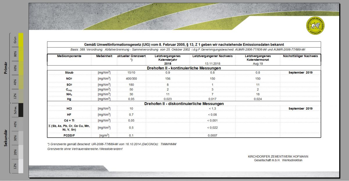 Emissionsdaten Kirchdorfer Zementwerk